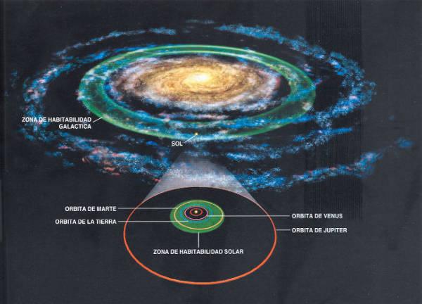 zona galáctica de habitabilidad