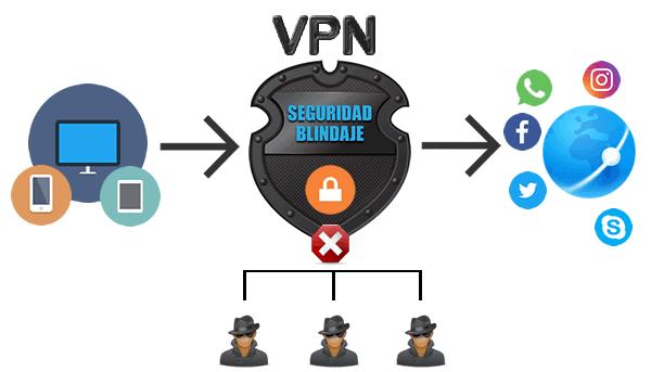 al usar una vpn estaremos mas protegidos